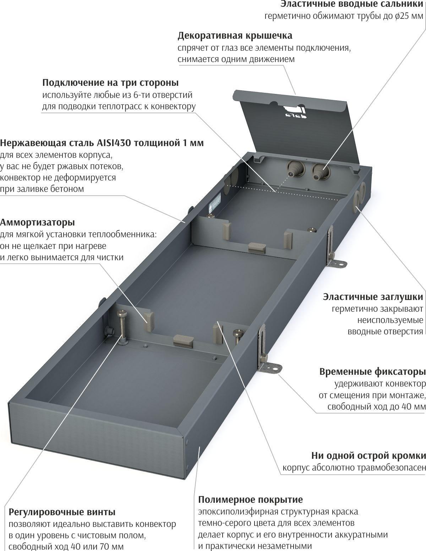 Конструкция корпуса внутрипольного конвектора Dafa