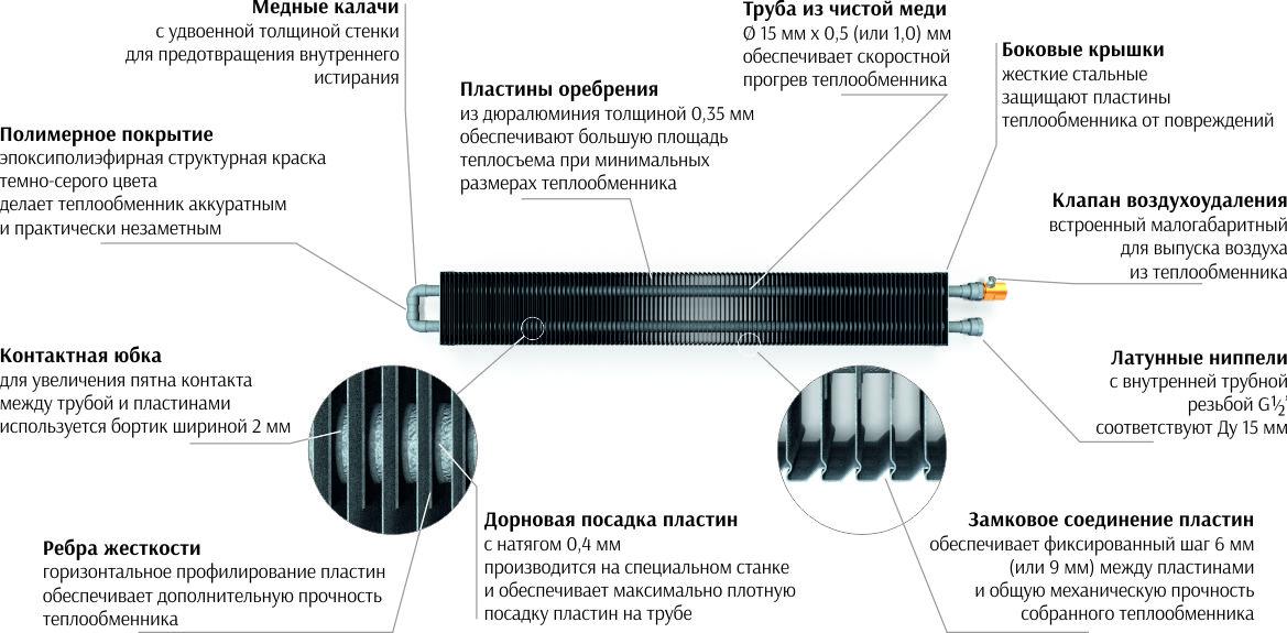 Конструкция теплообменника Dafa